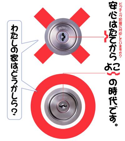 鍵穴 縦型のシリンダー錠 鍵 横浜市 合鍵 カギ 交換